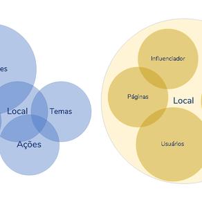 A bolha das redes sociais: Como o algoritmo engana até os profissionais mais experientes