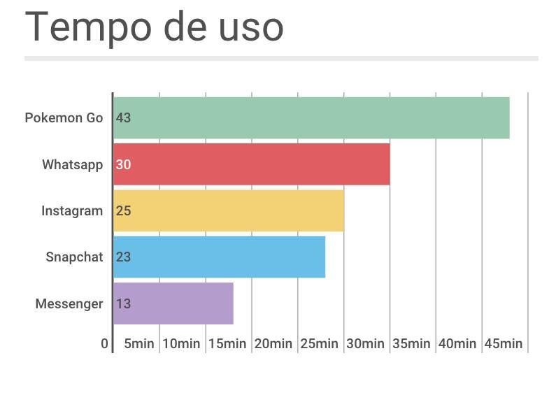 Imagem via Estevão Soares e Carlos Pieri. Fonte: SimilarWeb