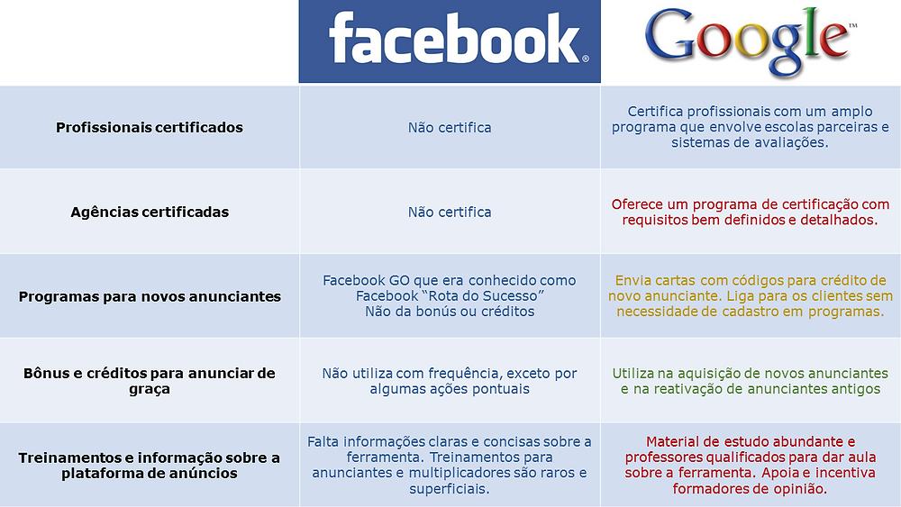 O que o facebook poderia aprender com o Google?