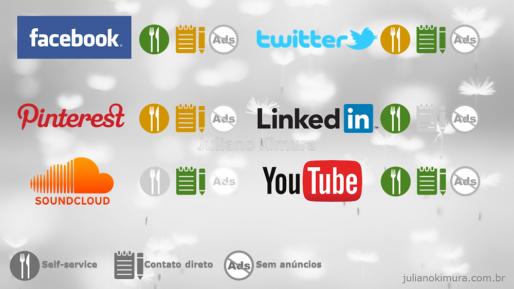Publicidade no Facebook, twitter, linkedin, youtube, pinterest e soundcloud