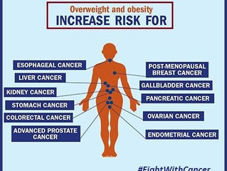 Body Fat can increase cancer risk