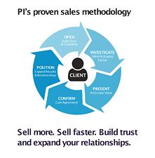 PI-sales-methodology-1-295x300.png