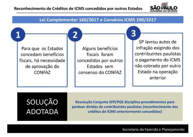 SP: Governo de São Paulo define procedimentos para reconhecimento de créditos de ICMS concedidos por