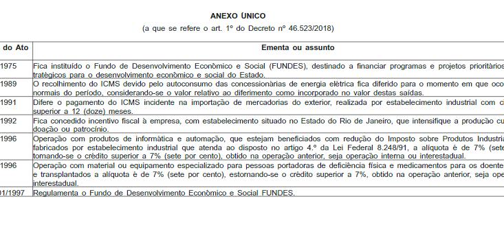 ICMS/RJ – Fixado prazo de fruição para os atos normativos e concessivos em atendimento ao disposto n