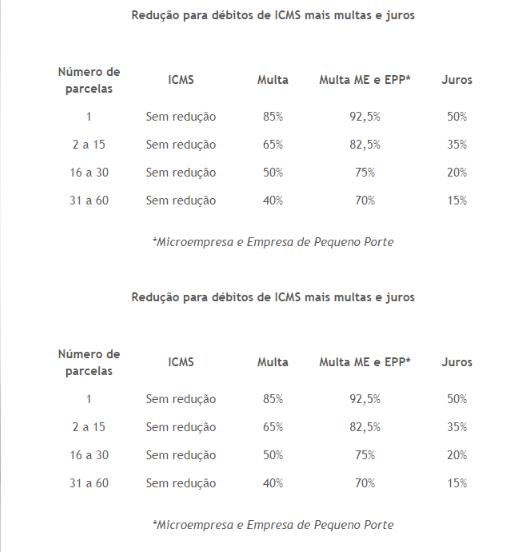RJ: REFINANCIAMENTO DE DÉBITOS DE ICMS NÃO INSCRITOS EM DÍVIDA ATIVA VAI ATÉ SEXTA-FEIRA