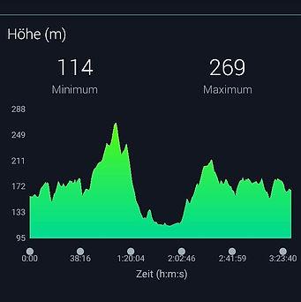 Profil Weistraßen Marathon