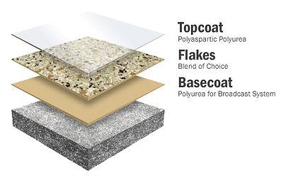 Garage concrete coatings epoxy vs polyurea