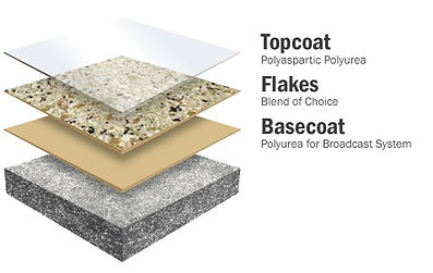 concrete polyurea and epoxy chip coating system