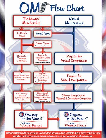 Membership-Flow-Chart (1).png