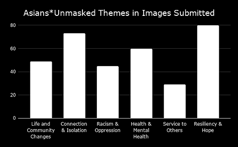 Asians_Unmasked Themes in Images Submitt