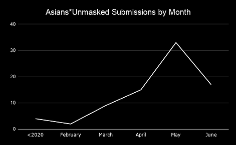 Asians_Unmasked Submissions by Month (1)