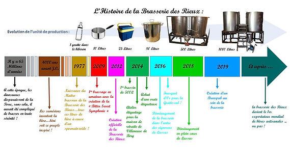 historique de la brasserie des Rieux