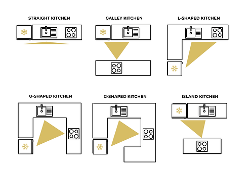 Kitchen Layouts.png