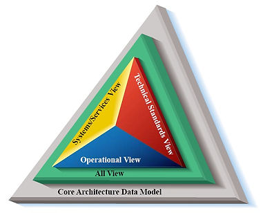 DoDAF model hierachical view