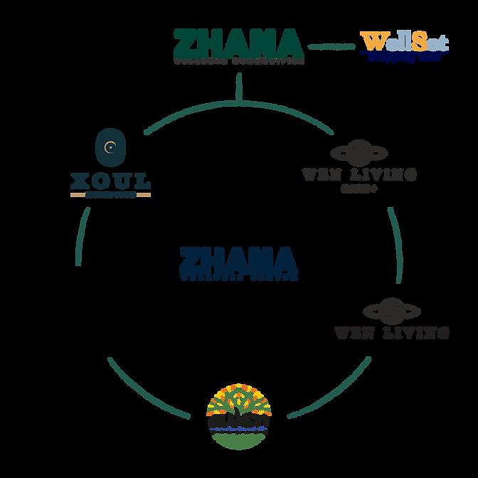 Zhana Community Diagram-01.png