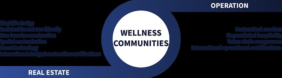 chart wellness communities en.png