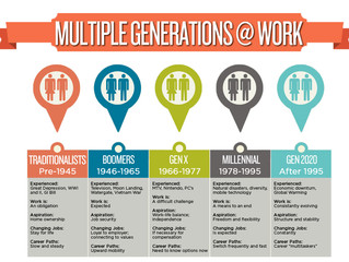 An Easy Fix to Dealing with Generational Gaps in the Work Place