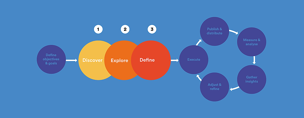 content-strategy-framework.png