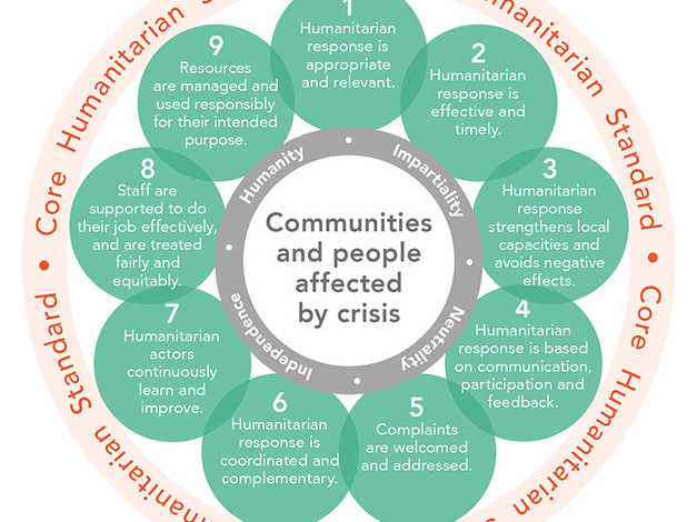 Introduction to the Core Humanitarian Standards