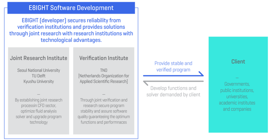 E8IGHT Software Development