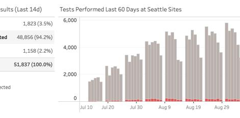 City of Seattle Testing Locations Administer One Million COVID-19 Tests
