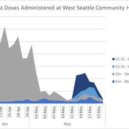 12+ Beginning Vaccinations, Seattle to Shift to Mobile and Pop-Ups Efforts in West Seattle