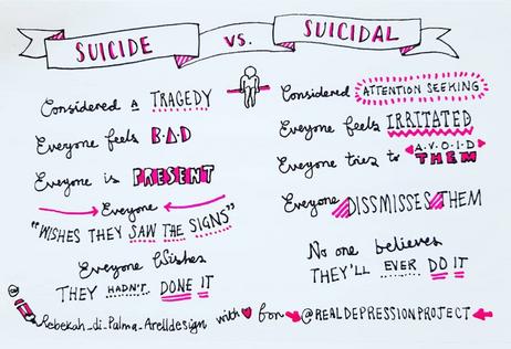 Suicide vs Suicidal
