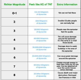 Understanding the Richter Scale