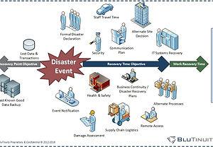 Image - Sample Disaster Event Timeline.jpg
