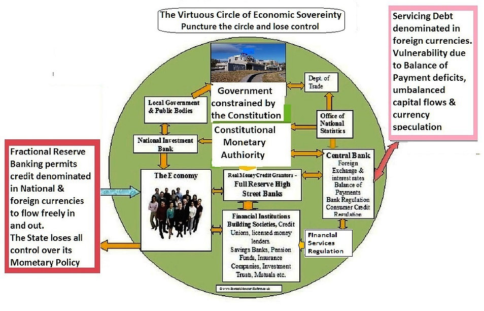 Virtuous circle, Banking system, Financial