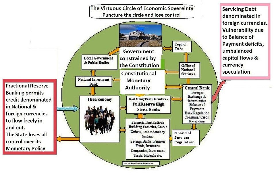 Virtuous circle, Banking system, Financial
