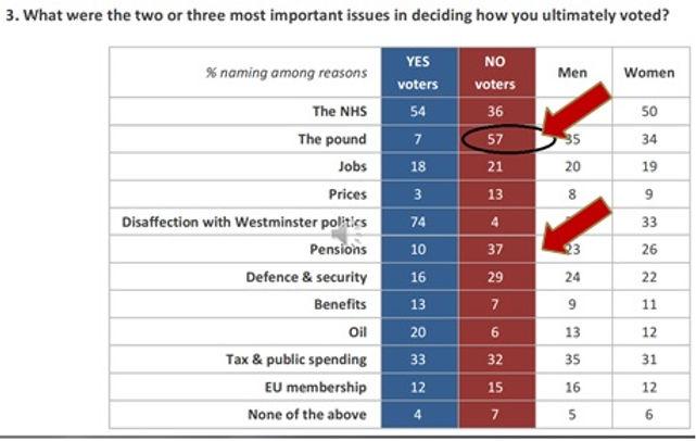 Ashworth Poll, Scottish pound, pensions