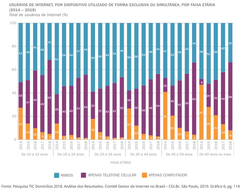 Gráfico Pesquisa TIC Domicílios 2018: Usuários de internet, por dispositivo utilizado de forma exclusiva ou simultânea, por faixa etária (2014-2018)