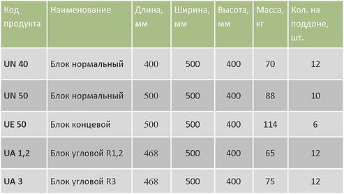 Блоки П-образные таблица.png
