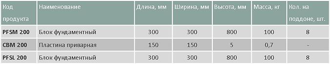 Блоки фундаментные для мет. столбов табл