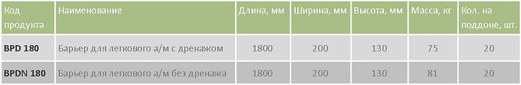 Барьер для л-а BPD 180 таблица.png