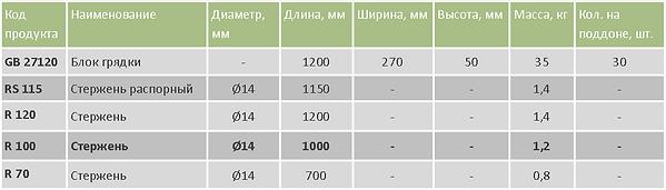 Грядки таблица.png