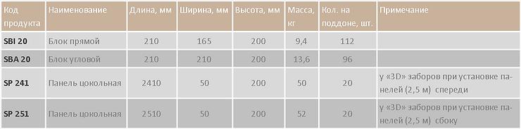 Таблица цокольной системы.png