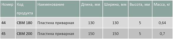 Крепления CBM таблица.png