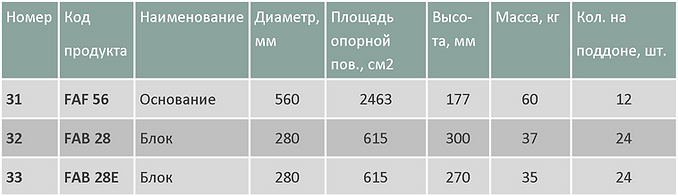 Фундамент сборный таблица2.png