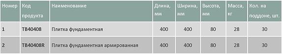 Плитка фундаментная таблица1.png