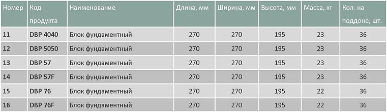 Блоки профильные малые таблица.png