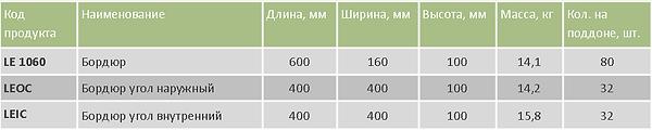 Бордюрные блоки таблица.png