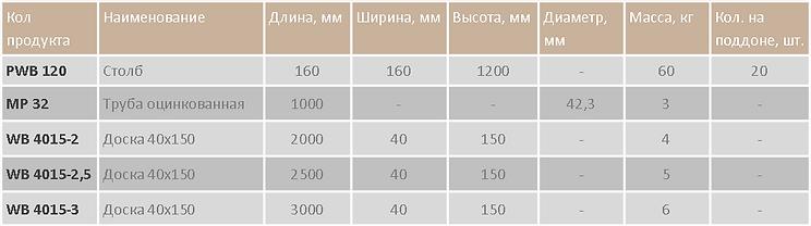 Ограждение быстровозводимое таблица.png