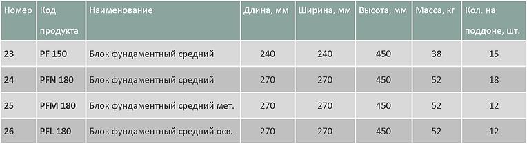 Таблица блоки средние1.png