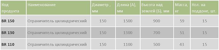 Ограничитель цилиндрический BR таблица.p