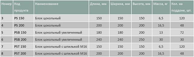 Блоки цокольные для столбов таблица1.png