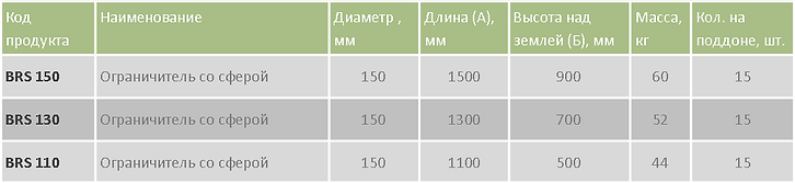 Ограничитель BRS таблица.png