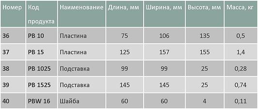 Крепления PB таблица.png