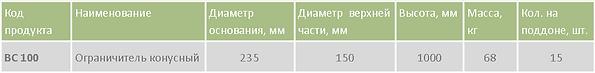 Ограничитель конусный BC 100 таблица.png